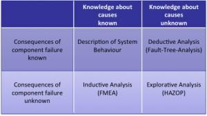 Matrix of Fault Analyses