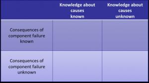 Matrix of Fault Analyses, empty