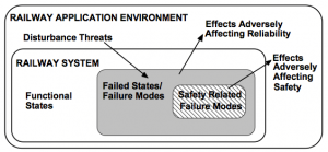 Effects of failures within a system, chart acc. EN50126