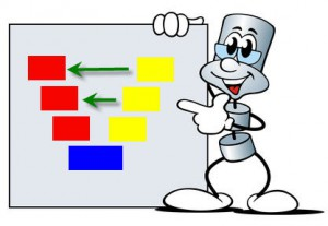 Cartoon showing V-Chart of product development; (c) Fotolia.com, jokatoons, 14348252 (adapted)