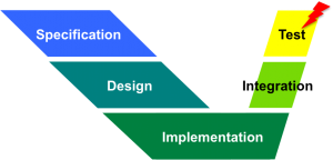Asymmetric V-chart of product development, indicating failed test