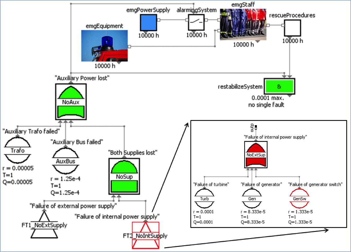 Screenshot of virtual system model incl. Fault-Tree and emergency procedure