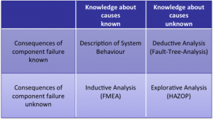 Matrix of Fault Analyses