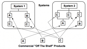 Certified Products In Safety Systems, chart acc. EN50126, figure 7
