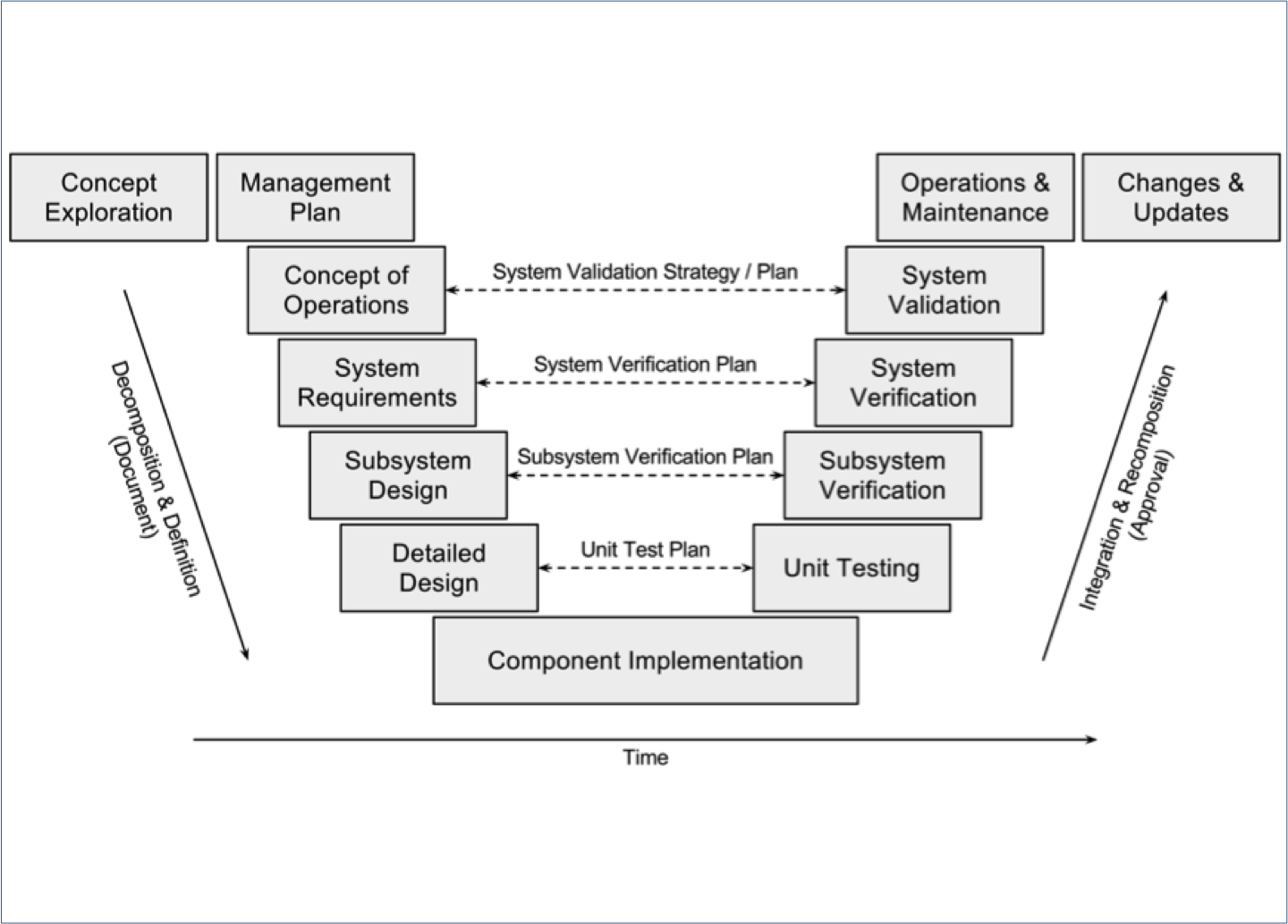Vee Model for Systems Engineering Process (c)Behnam Esfahbod, by Wikipedia Commons