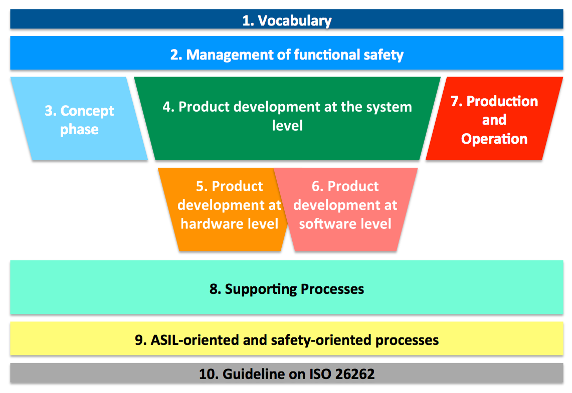 iso 26262 hazard and risk assessment methodology