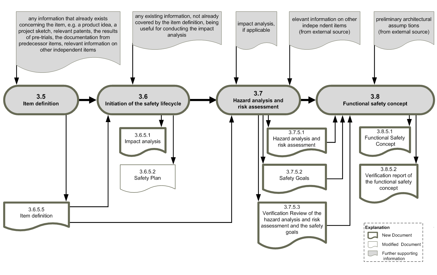 Workproduct dependencies ISO26262, part 3 (c) icomod