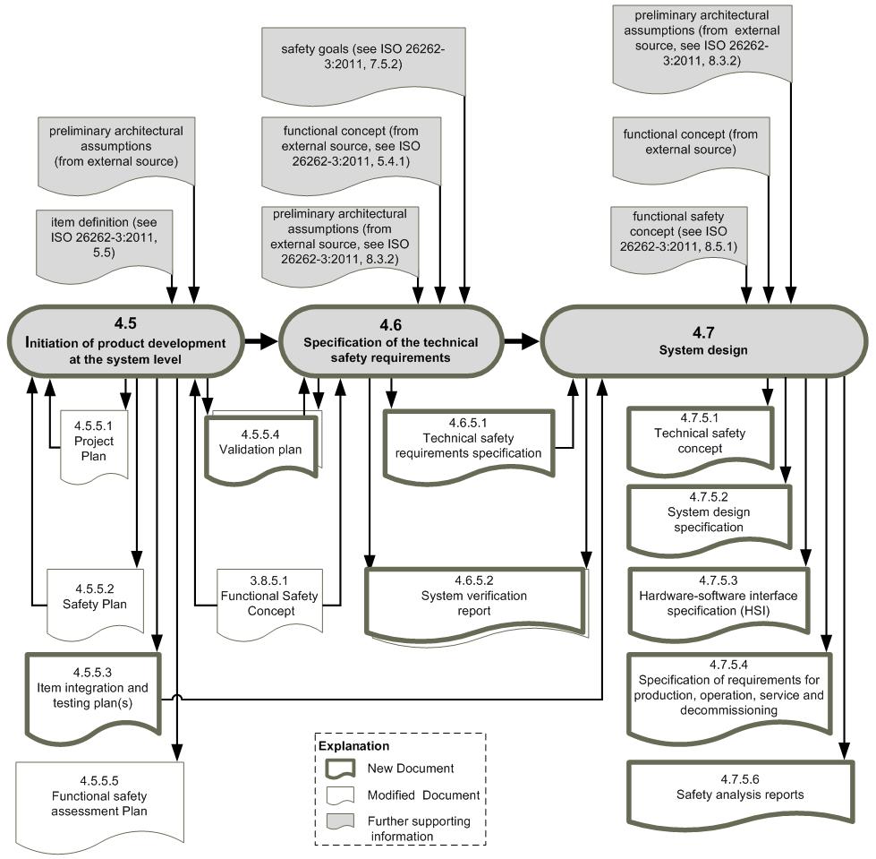 Workproduct dependencies-ISO26262, part 4 (c) icomod