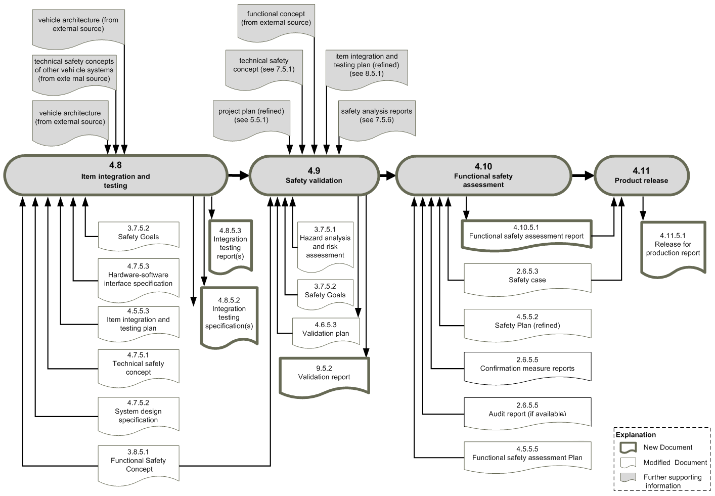 Workproduct dependencies ISO26262, part 4a (c) icomod