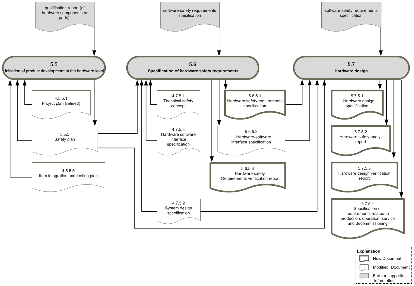 Workproduct dependencies ISO26262, part 5a (c) icomod