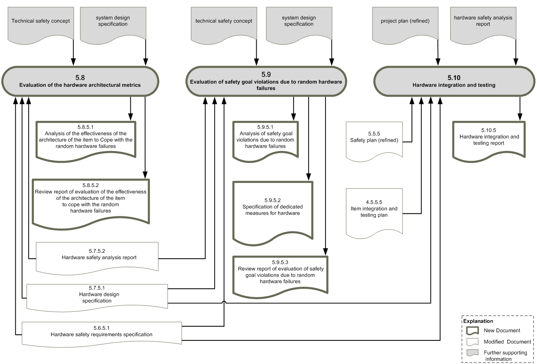 Workproduct dependencies ISO26262, part 5b (c) icomod