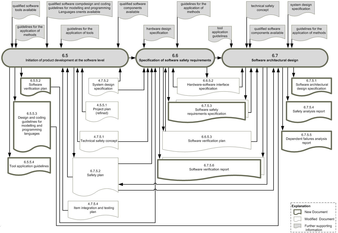 Workproduct dependencies ISO26262, part 6a (c) icomod