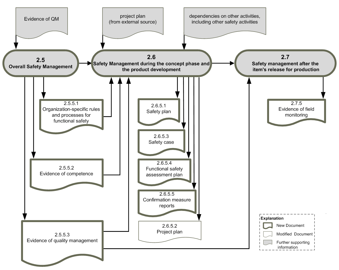 Workproduct dependencies ISO26262, part 2