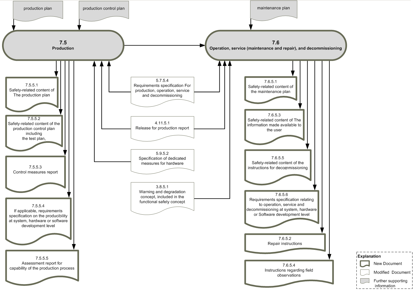 Workproduct dependencies ISO26262, part 7 (Copyright: icomod)