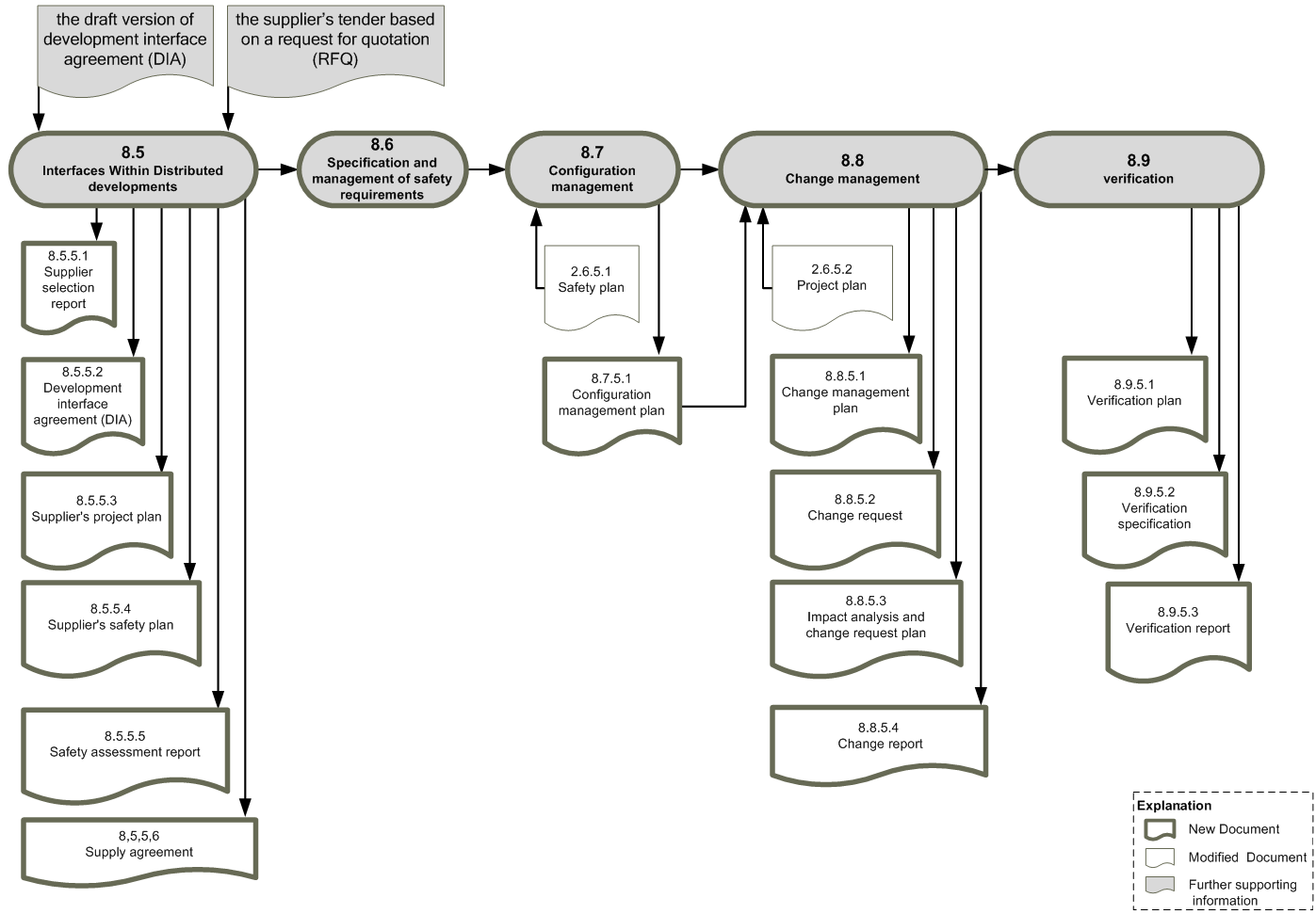 Workproduct dependencies ISO26262, part 8a (Copyright: icomod)