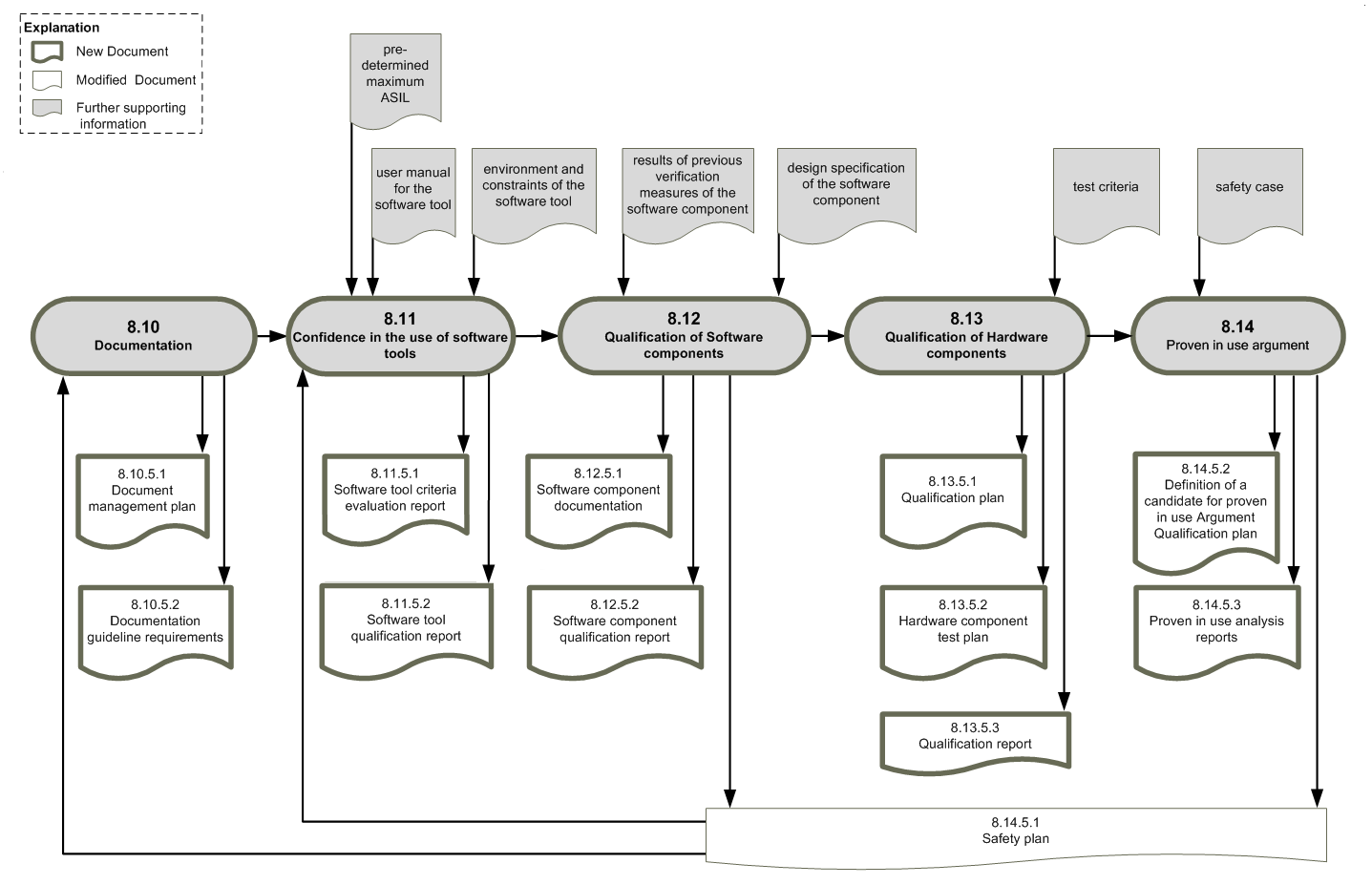 Workproduct dependencies ISO26262, part 8b (Copyright: icomod)