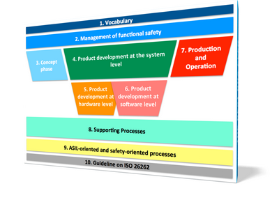 Overview of ISO26262, colored 3D-Chart (c) icomod