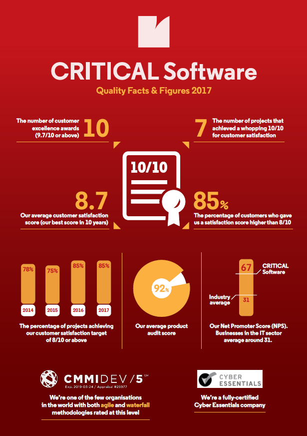 CriticalSoftware, Quality Figures 2017